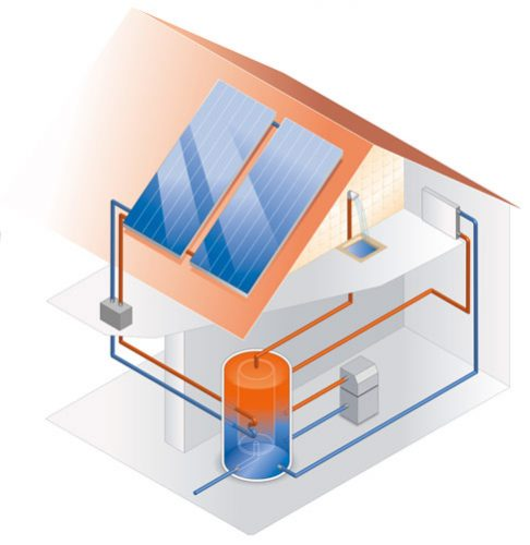 Thermodynamic Solar Panels ireland